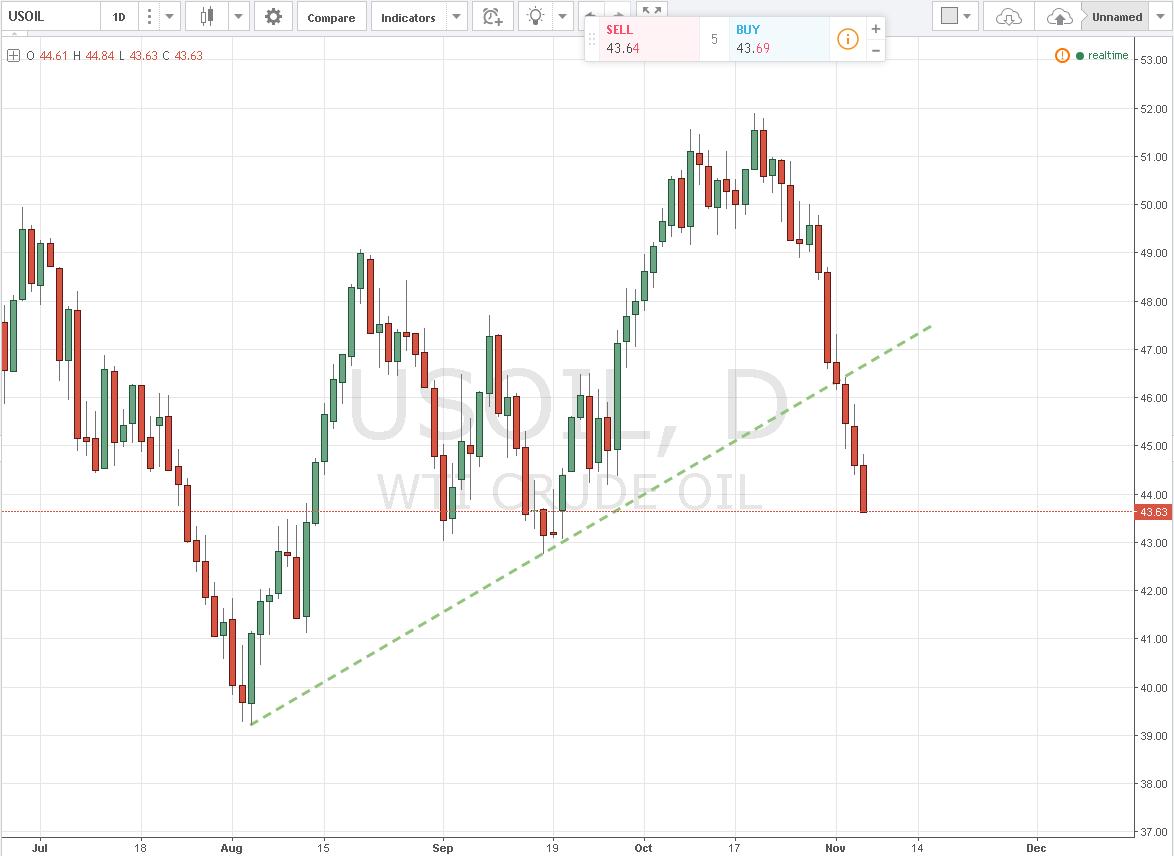 Petróleo crudo pierde los 44.00 usd/barril tras el NFP