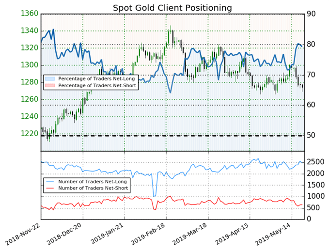 igcs, ig client sentiment index, igcs gold, gold price chart, gold price forecast, gold price technical analysis