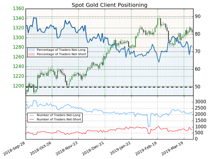 Sentiment trader gold