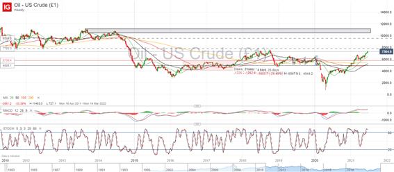 Oil Q3 Technical Forecast