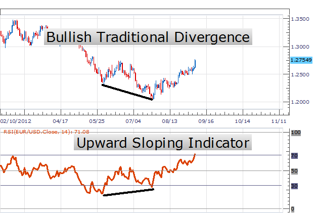 How to spot bullish RSI divergance in forex.