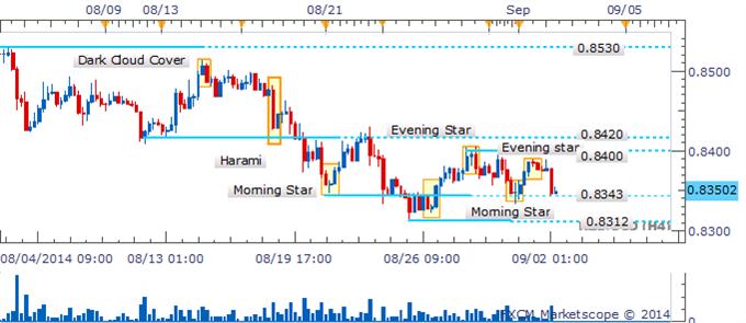 NZD/USD falla en romper la barrera en 0.8400 al flaquear la recuperación
