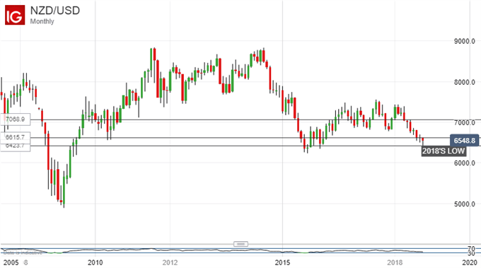 NZD/USD Could Slip Well Under This Year's Lows
