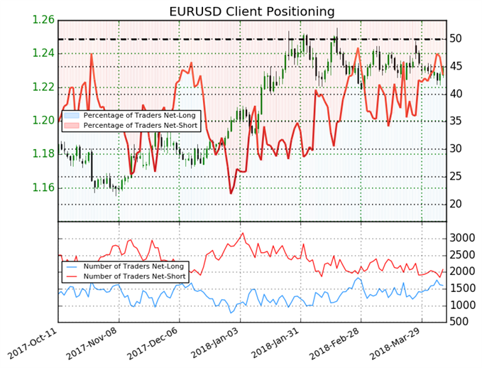 Short Euro-Traders May be Clearing the Way for Bulls