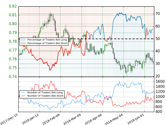 AUD/USD Trader Sentiment