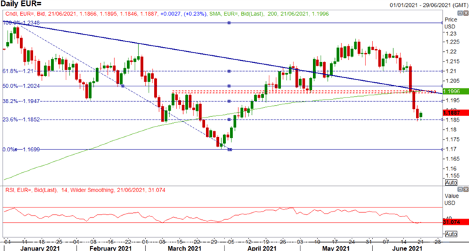 Euro Latest: EUR/USD Recovery Faces Hurdle, Powell Risk Ahead