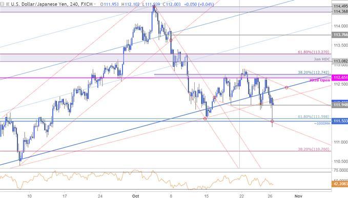 Graphique 4heures du cours de la paire de devises USD/JPY