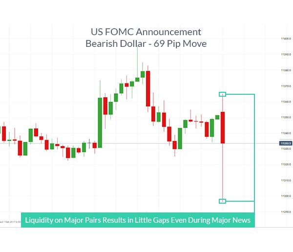 liquid forex market