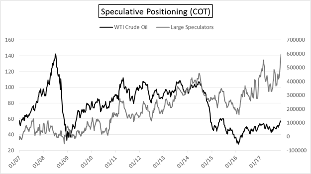 COT: Oil Speculators' Record Week, Euro Traders Stay Long and Strong
