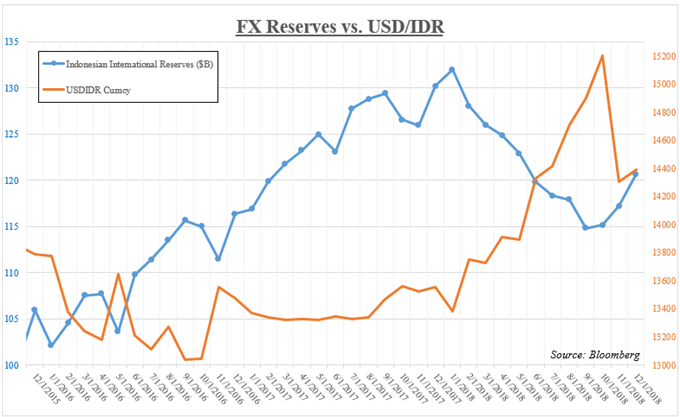 Bank of Indonesia Foreign Exchange Reserves