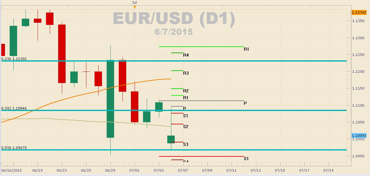 EUR/USD de camino a los 1.0900 previa reunión de Grecia y dólar se fortalece
