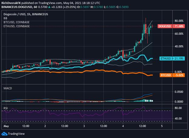 Dogecoin Price Chart with Bitcoin and Ethereum Overlaid DOGEUSD BTCUSD ETHUSD