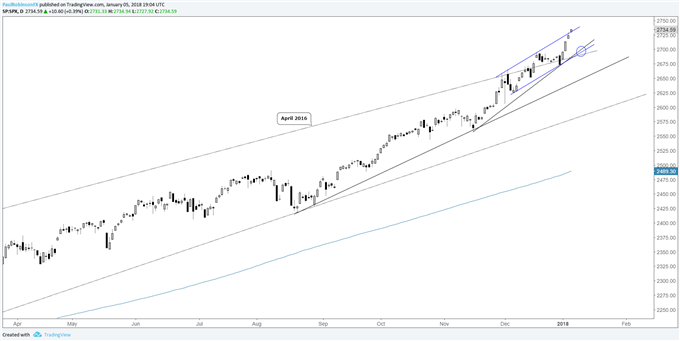 Global Stock Markets Start Year Strong; Follow-through in Week 2?
