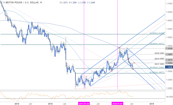 GBP/USD Weekly Price Chart