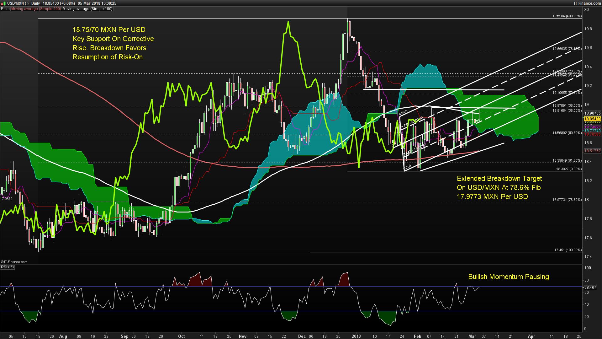 Usd Mxn Chart Momentum Indicator Ichimoku Cloud Lied