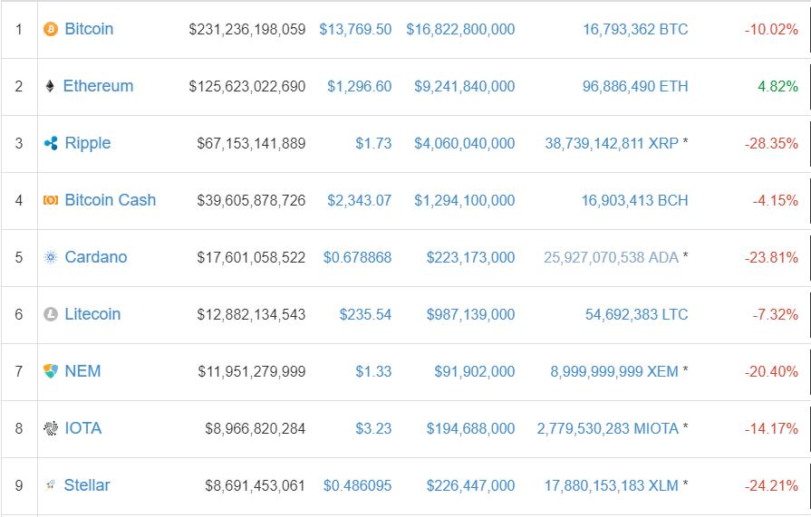 Bitcoin Cash price surpasses $3800 mark in South Korea