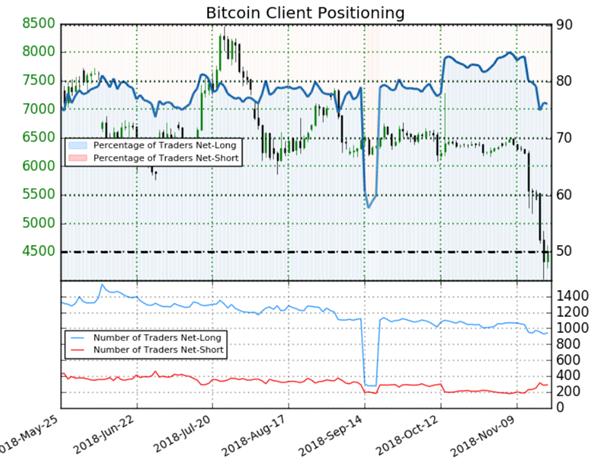 Bitcoin : malgré une majorité de particuliers acheteurs, le Sentiment donne un potentiel haussier