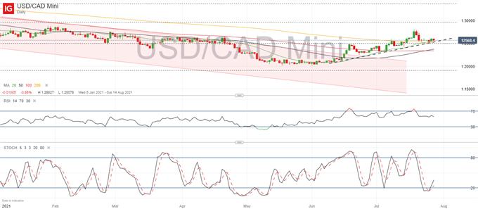 USD/JPY, USD/CAD, EUR/USD Ahead of FOMC