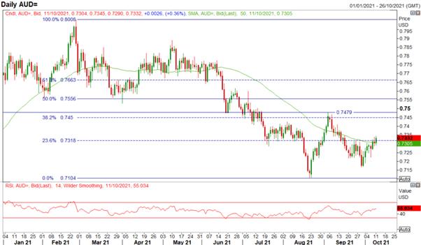 Australian Dollar Forecast: AUD/USD Breaks Technical Barrier, Upside for AUD/CHF