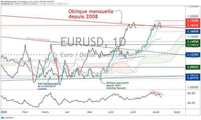 Le cours de l'euro dollar a engagé un retracement