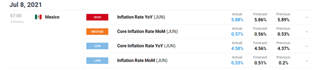 Mexico's Annual Headline Inflation Cools, but Core CPI Jumps, USD/MXN Shrugs Off Data