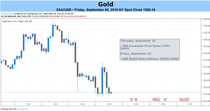 Gold 2-Hour Price Chart