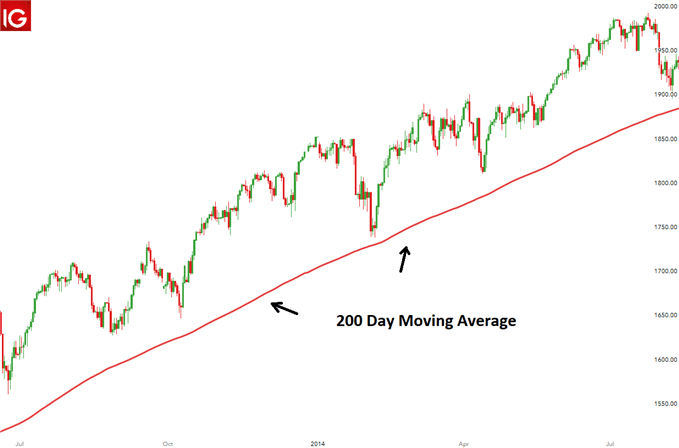 200 day moving average chart for the S&P 500
