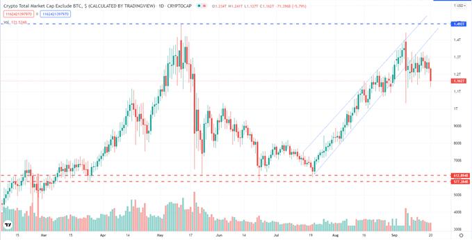 Bitcoin (BTC) s'effondre grâce au support, les devises alternatives s'effondrent, de grosses pertes sont observées