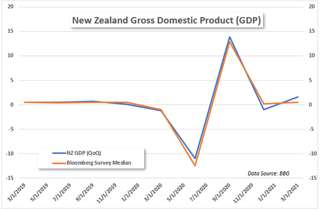 new zealand first quarter 2021 gross domestic product