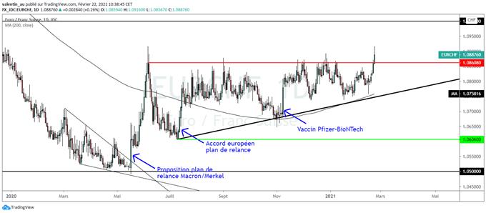 EUR/CHF : Regain d'optimisme sur l'euro qui atteint un plus haut de 8 mois face au franc suisse