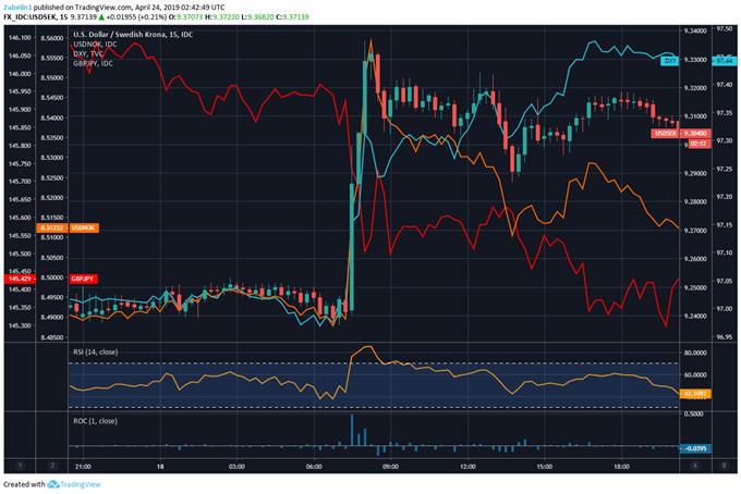 Chart Showing DXY, USD/SEK, USD/NOK, GBP/JPY