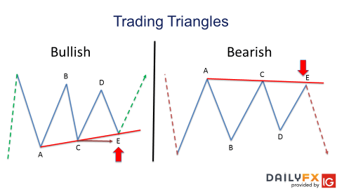 How to trade an Elliot Wave triangle