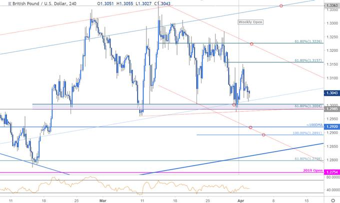 GBP/USD Price Chart - British Pound vs US Dollar - Sterling 240minute