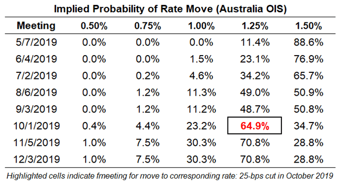 rba rate expectations, reserve bank of australia rate expectations, australia jobs
