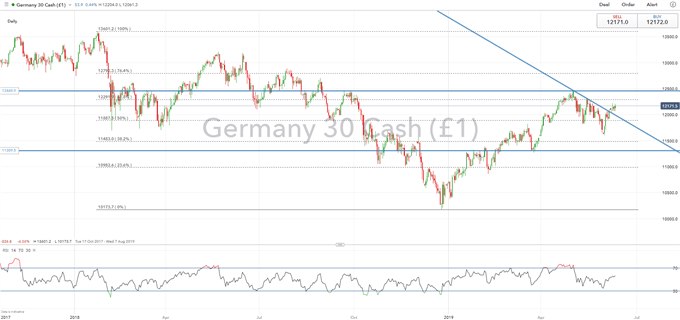 S&P 500, DAX Outlook: Fed and ECB Pivotal to Short-Term Price Action