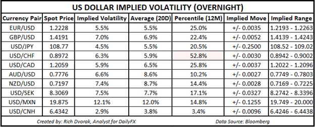 USD Price Outlook US Dollar Implied Volatility Trading Ranges EURUSD USDJPY
