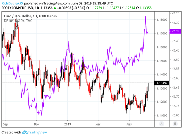 Spot EURUSD Price Chart and DE10YR US10YR Yield Spread