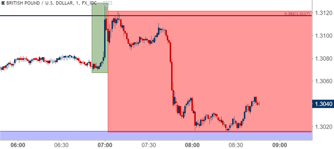 GBPUSD gbp/usd one minute chart