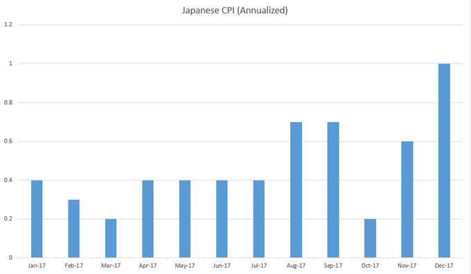 Japan CPI Monthly Chart