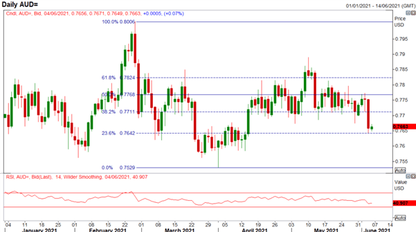 US Dollar Price Action Setup for NFP: EUR/USD, GBP/USD, AUD/USD Levels