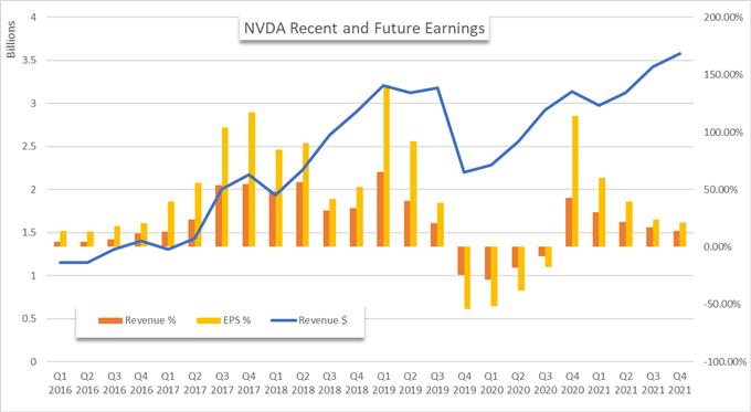 Nvidia revenue and earnings