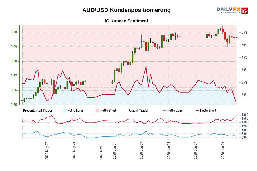 AUD/USD IG Kundensentiment: Unsere Daten zeigen, dass AUD/USD Trader am wenigsten nettolong sind seit Mai 27, als AUD/USD in der Nähe von 0,66 gehandelt wurde.