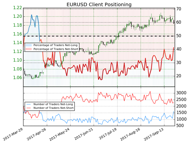 DailyFX Morning Digest: US Dollar Rally versus the Euro Accelerates