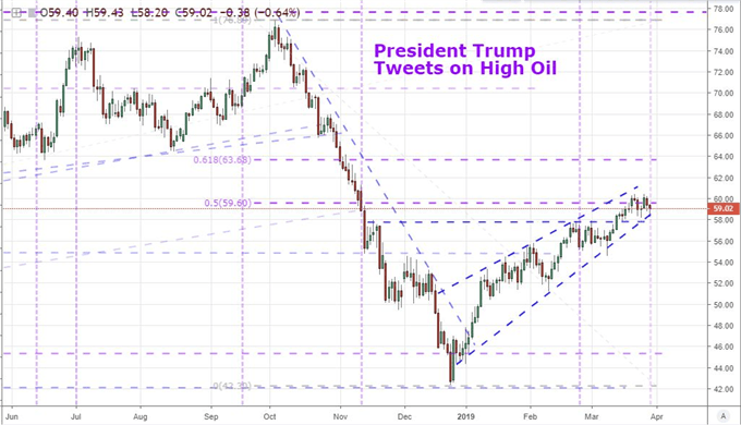 Chart of Crude Oil and Trump Tweets On High Crude