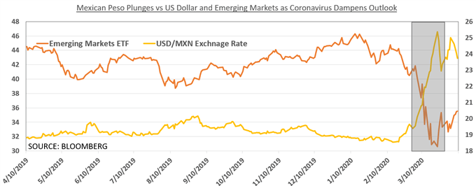 Mexican Peso Outlook at the Mercy of US Economic Trends