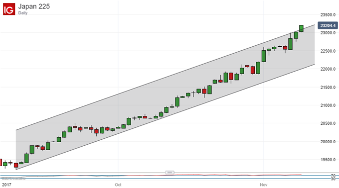 Nikkei 225 Technical Analysis: Channel Top Comes Under Threat