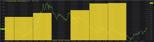 USD/ZAR Breaking News: Rand Slips as SA Unemployment Rate Rises