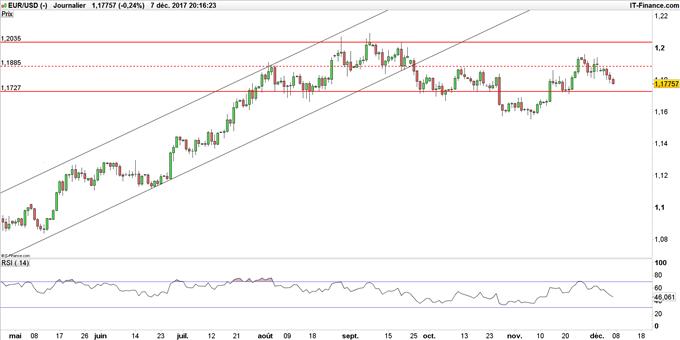EUR/USD avant rapport NFP