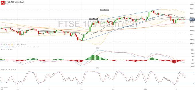 FTSE 100 Forecast: Mean-Reverting at Current Range as Fundamentals Play Out