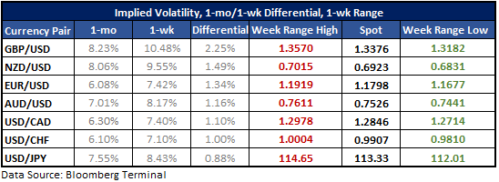Table of implied volatility and projections for major USD-pairs